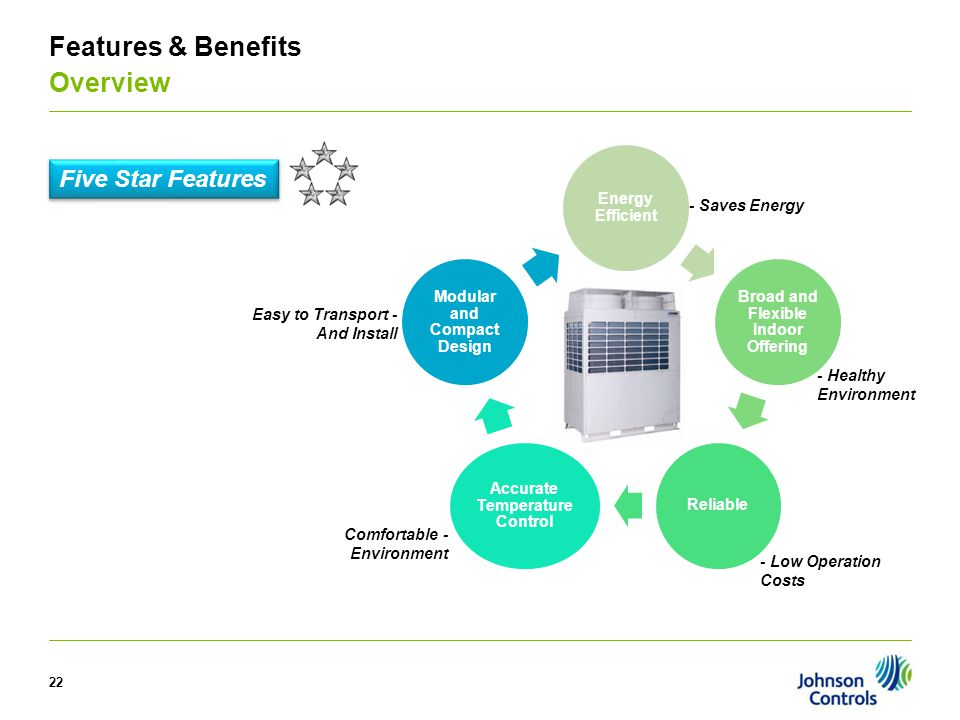 Features & Benefits Overview