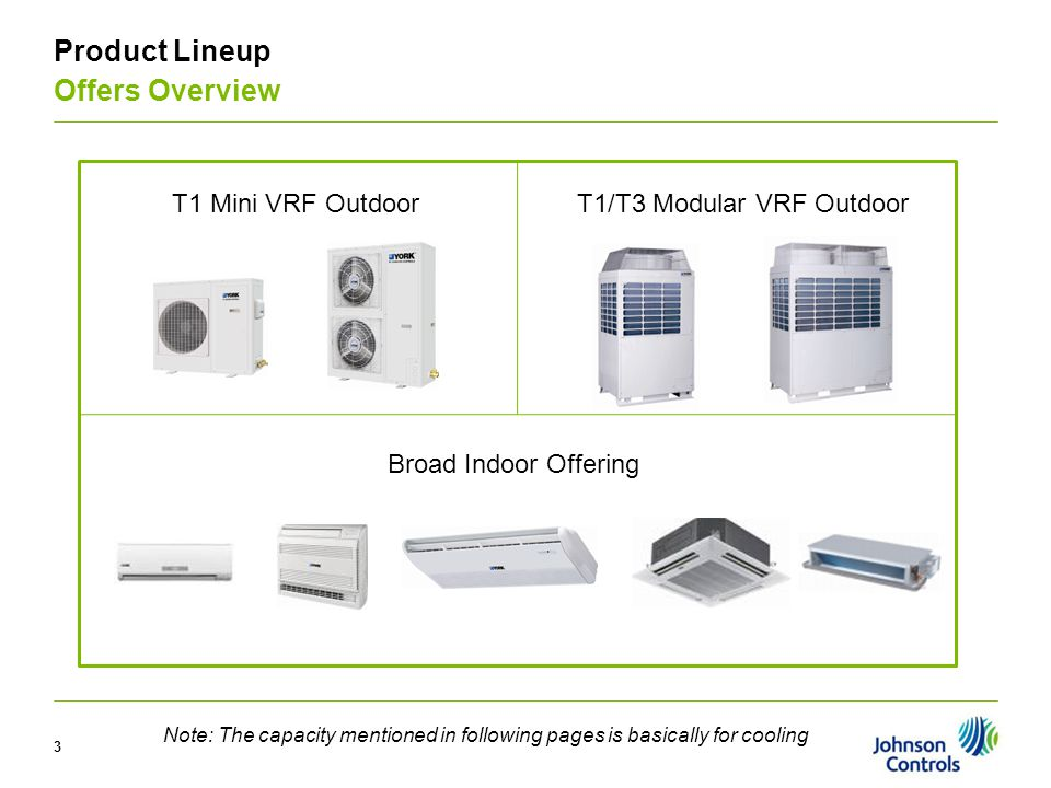 Product Lineup Offers Overview