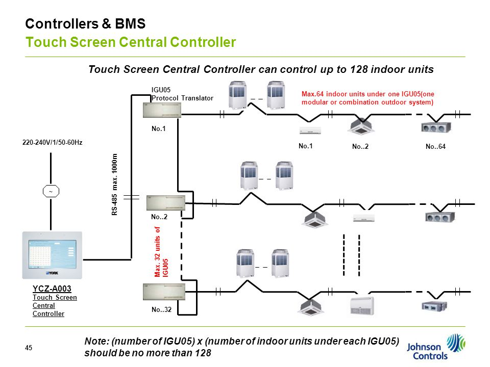 V Controllers & BMS Touch Screen Central Controller