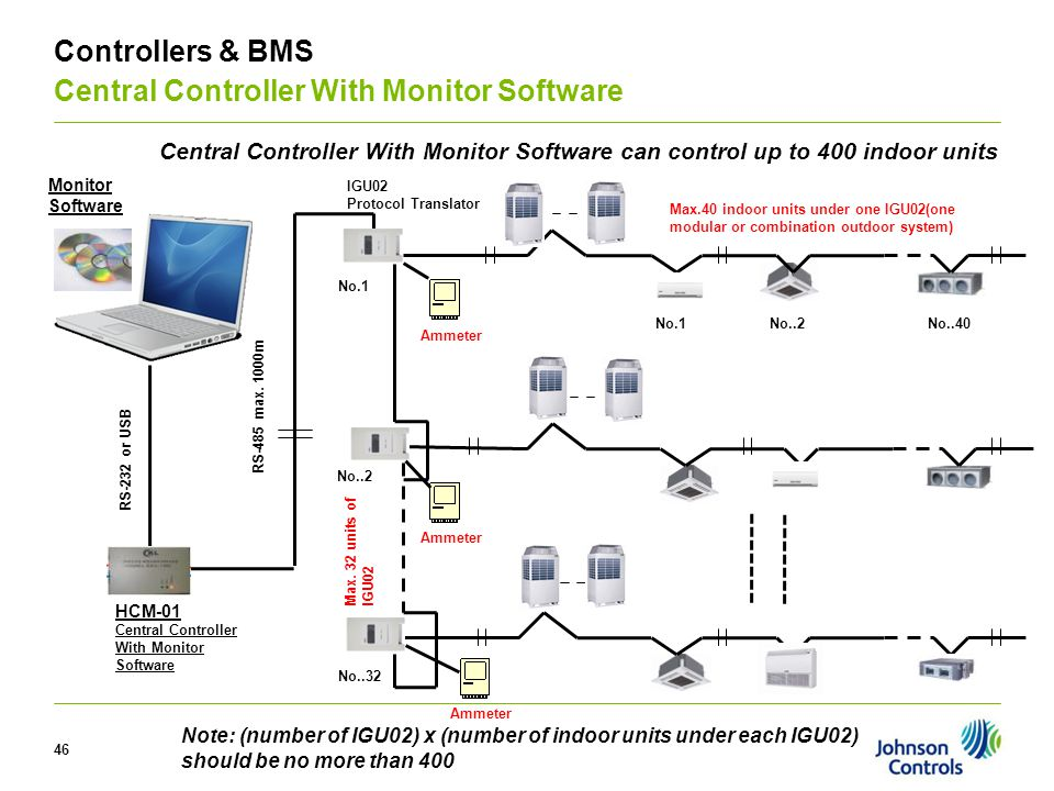 V Controllers & BMS Central Controller With Monitor Software