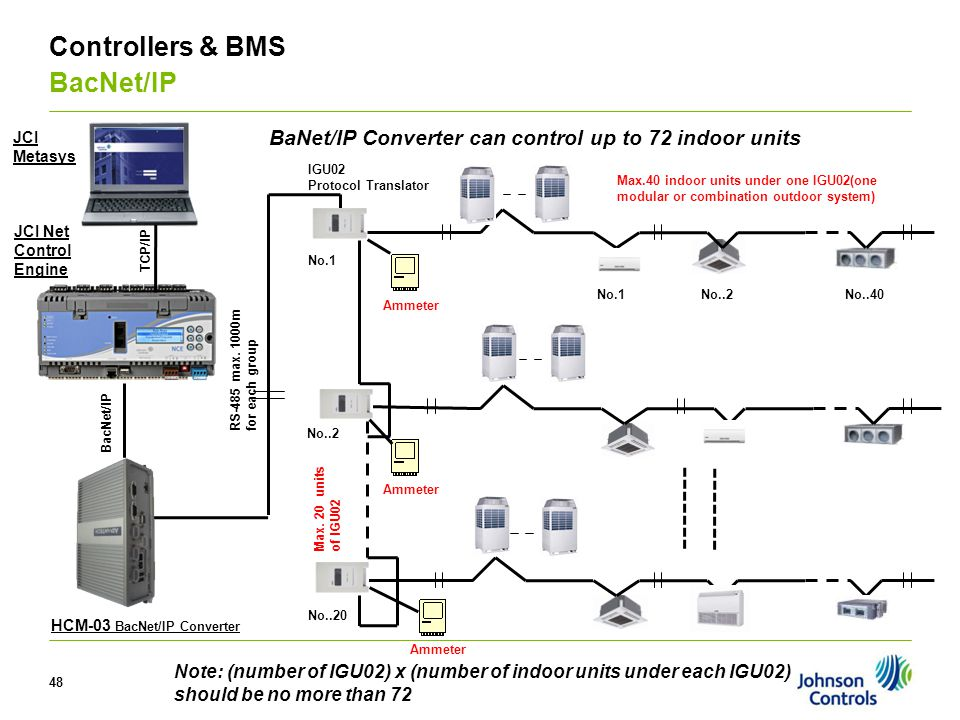 V Controllers & BMS BacNet/IP