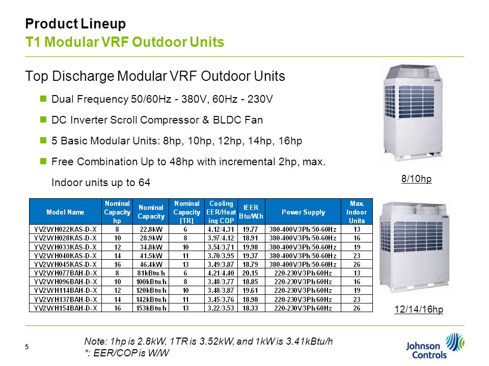 V Product Lineup T1 Modular VRF Outdoor Units