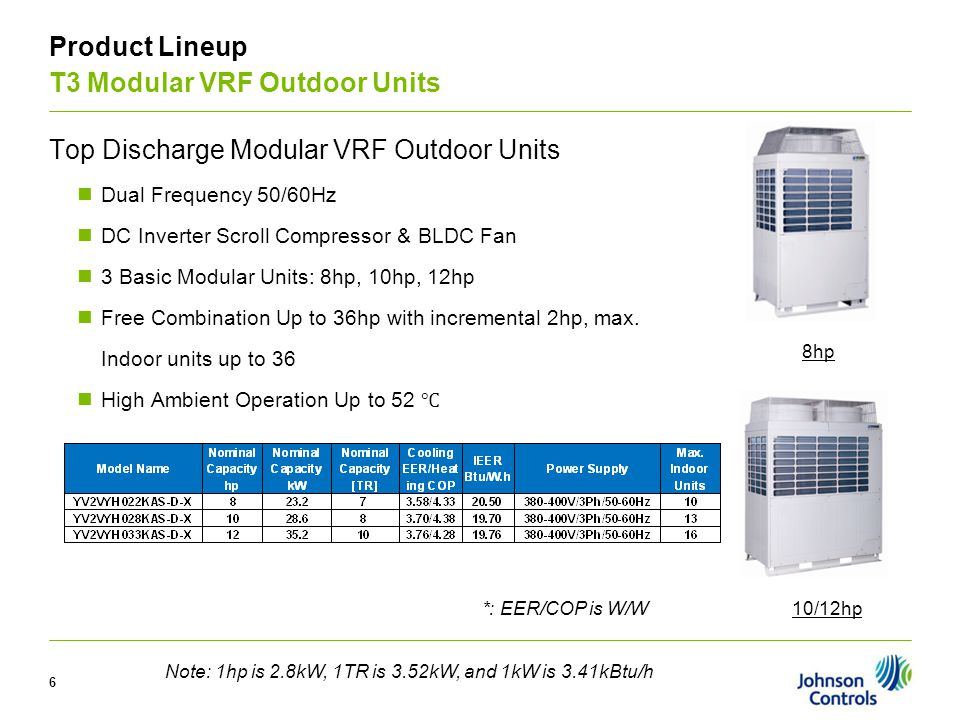 V Product Lineup T3 Modular VRF Outdoor Units