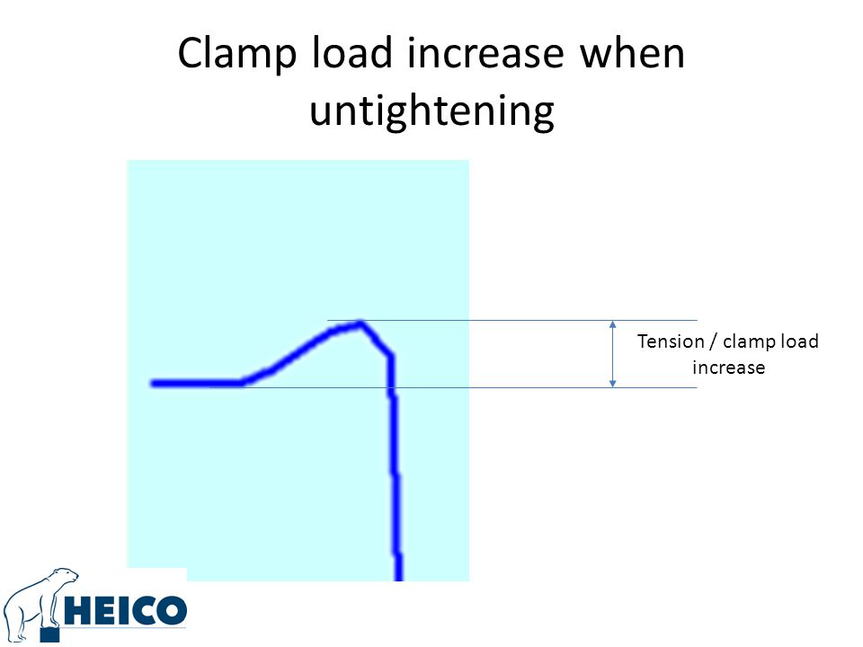 Clamp load increase when untightening