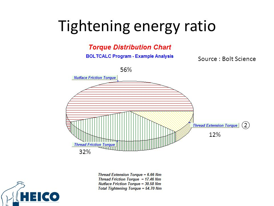 Tightening energy ratio