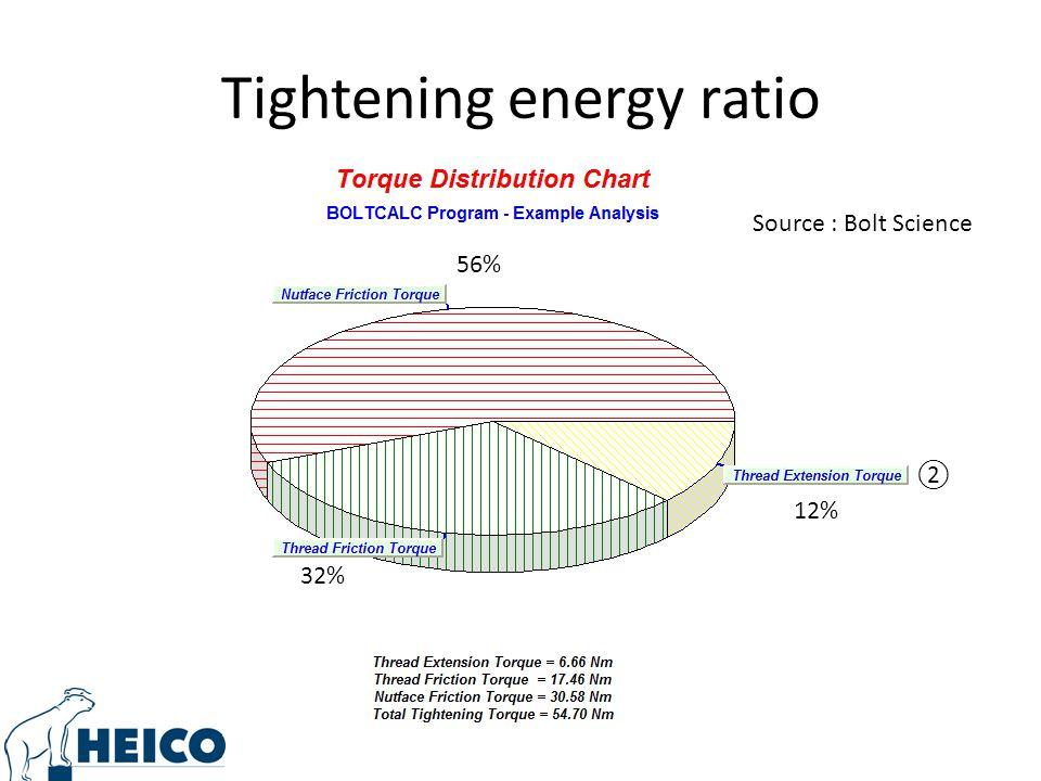 Tightening energy ratio