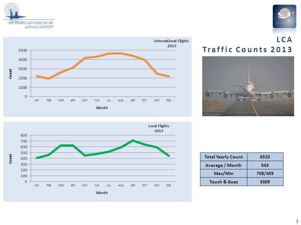 LCA Traffic Counts 2013 Total Yearly Count 6520 Average / Month 543