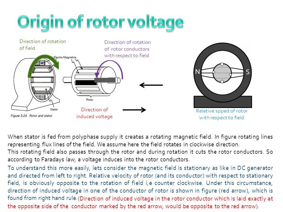 Origin of rotor voltage