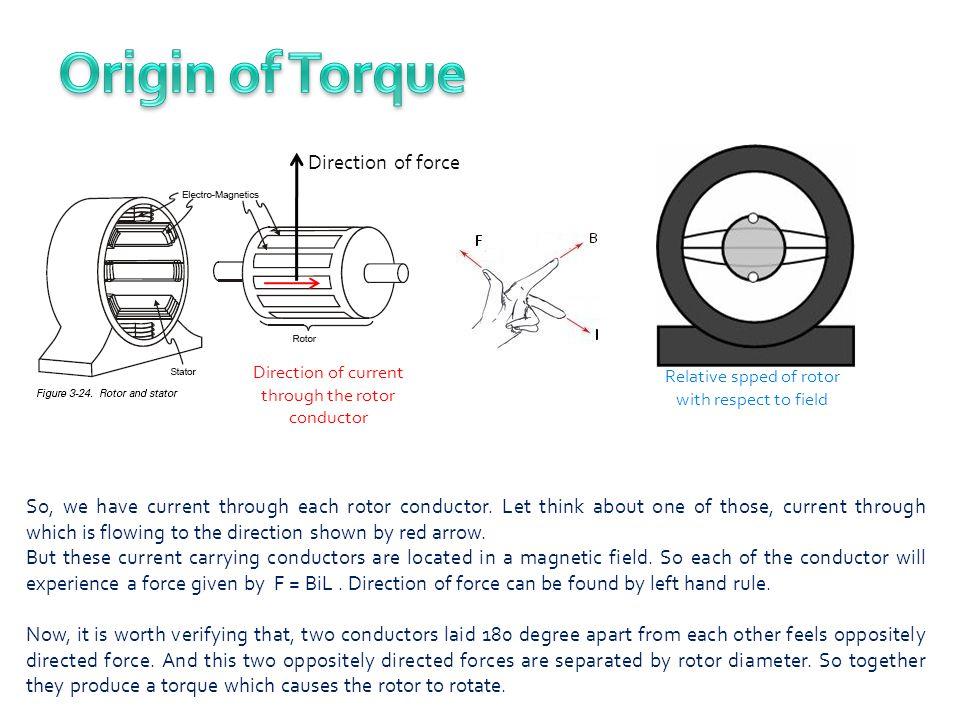 Origin of Torque S S Direction of force