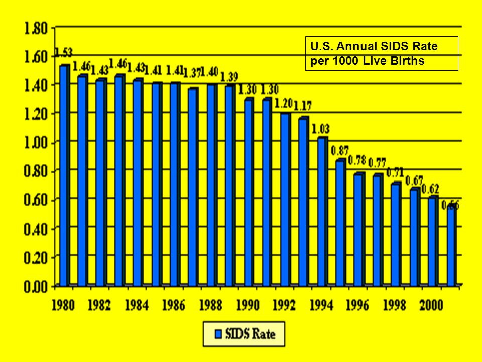 U.S. Annual SIDS Rate per 1000 Live Births