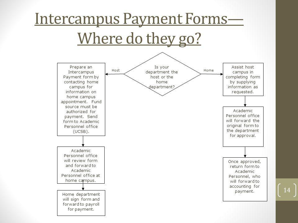 Intercampus Payment Forms— Where do they go
