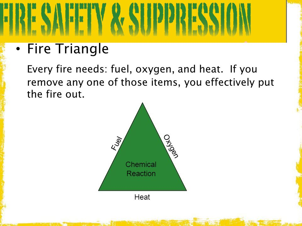 Fire Triangle Every fire needs: fuel, oxygen, and heat. If you remove any one of those items, you effectively put the fire out.