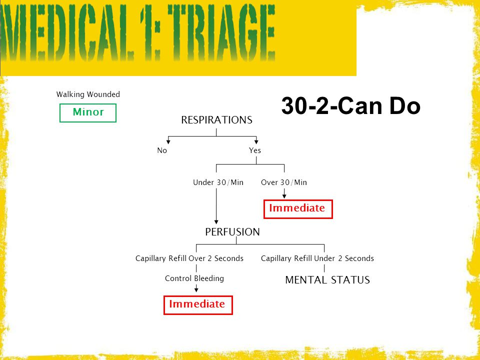 30-2-Can Do Walking Wounded Minor RESPIRATIONS Immediate PERFUSION