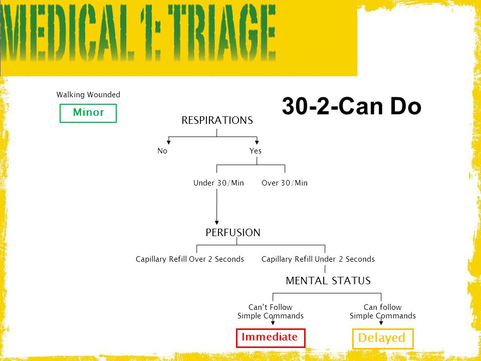 30-2-Can Do Walking Wounded Delayed Minor RESPIRATIONS PERFUSION