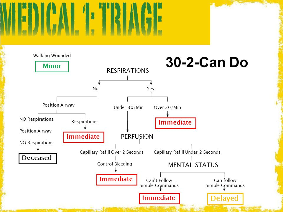 30-2-Can Do Walking Wounded Delayed Minor RESPIRATIONS Immediate