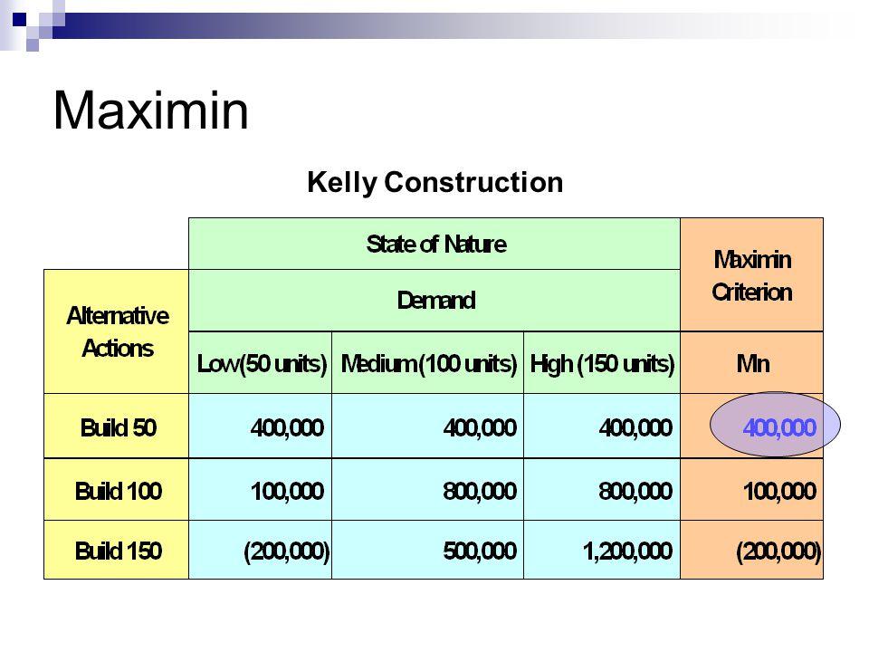 Maximin Kelly Construction