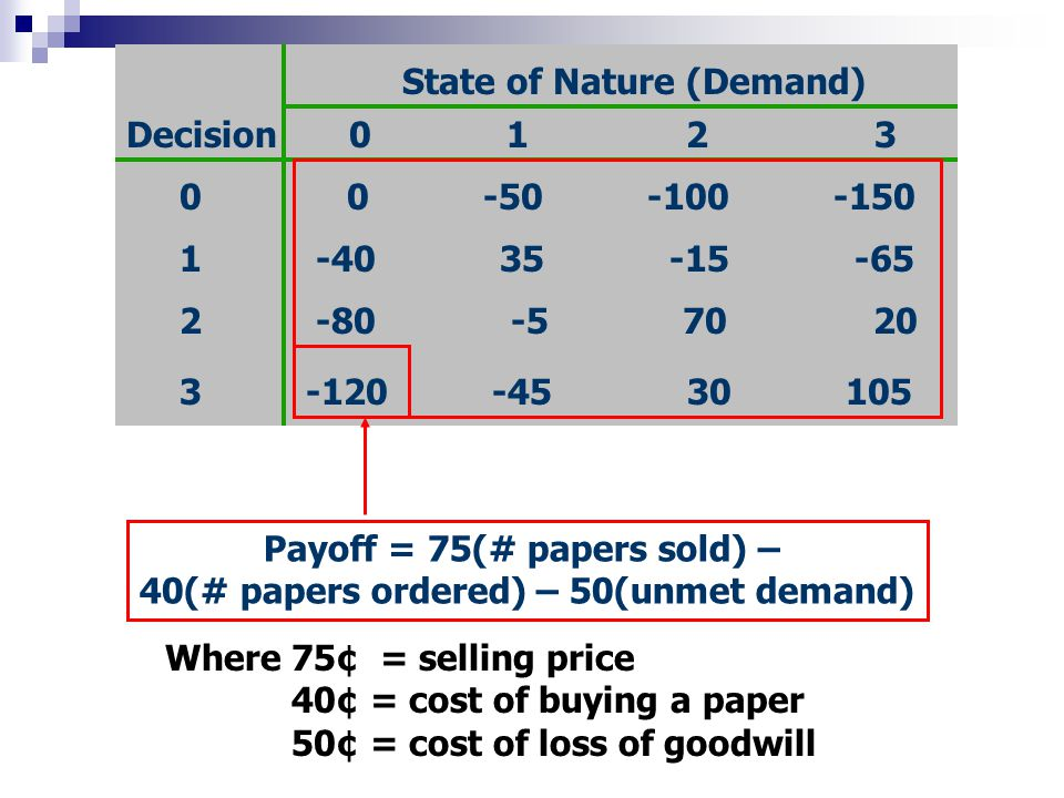 State of Nature (Demand)