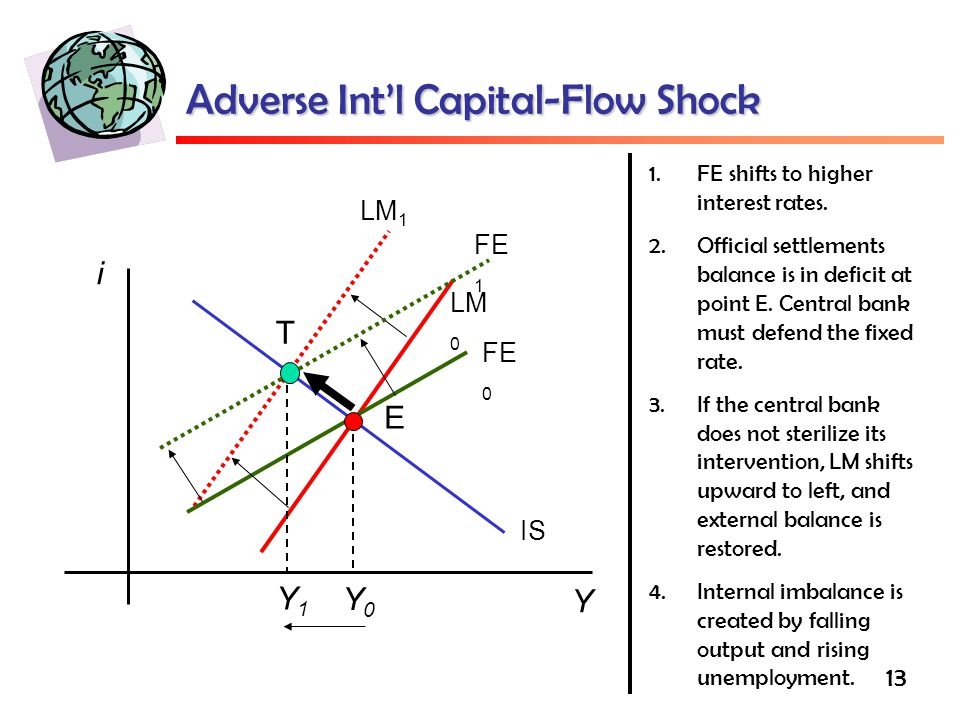 Adverse Int'l Capital-Flow Shock