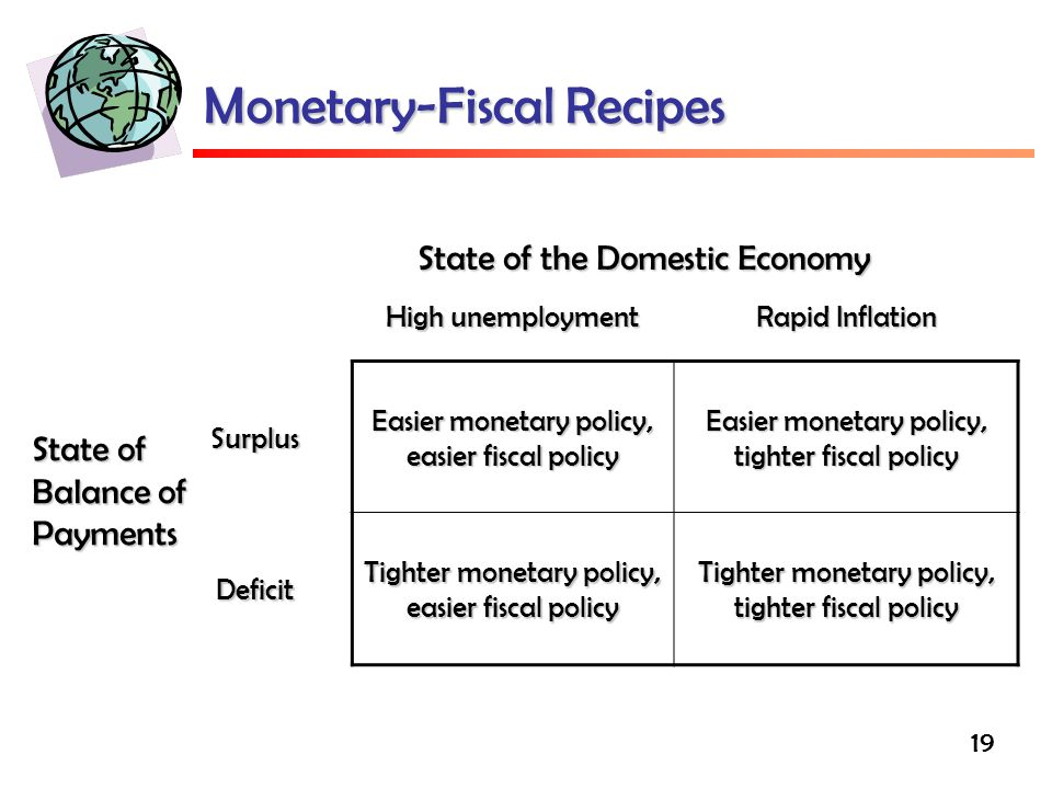 Monetary-Fiscal Recipes