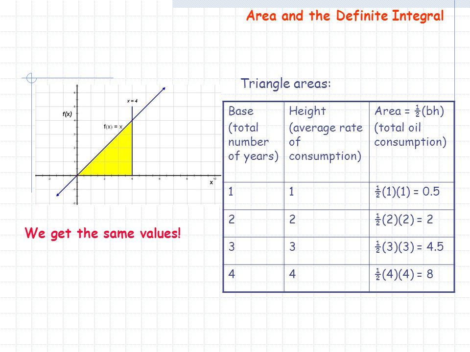 Area and the Definite Integral