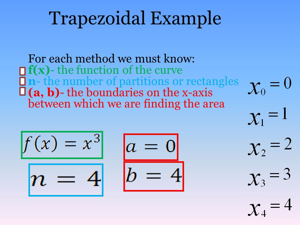 Trapezoidal Example For each method we must know: