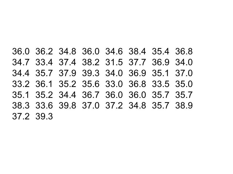 36.0 36.2 34.8 36.0 34.6 38.4 35.4 36.8 34.7 33.4 37.4 38.2 31.5 37.7 36.9 34.0. 34.4 35.7 37.9 39.3 34.0 36.9 35.1 37.0.