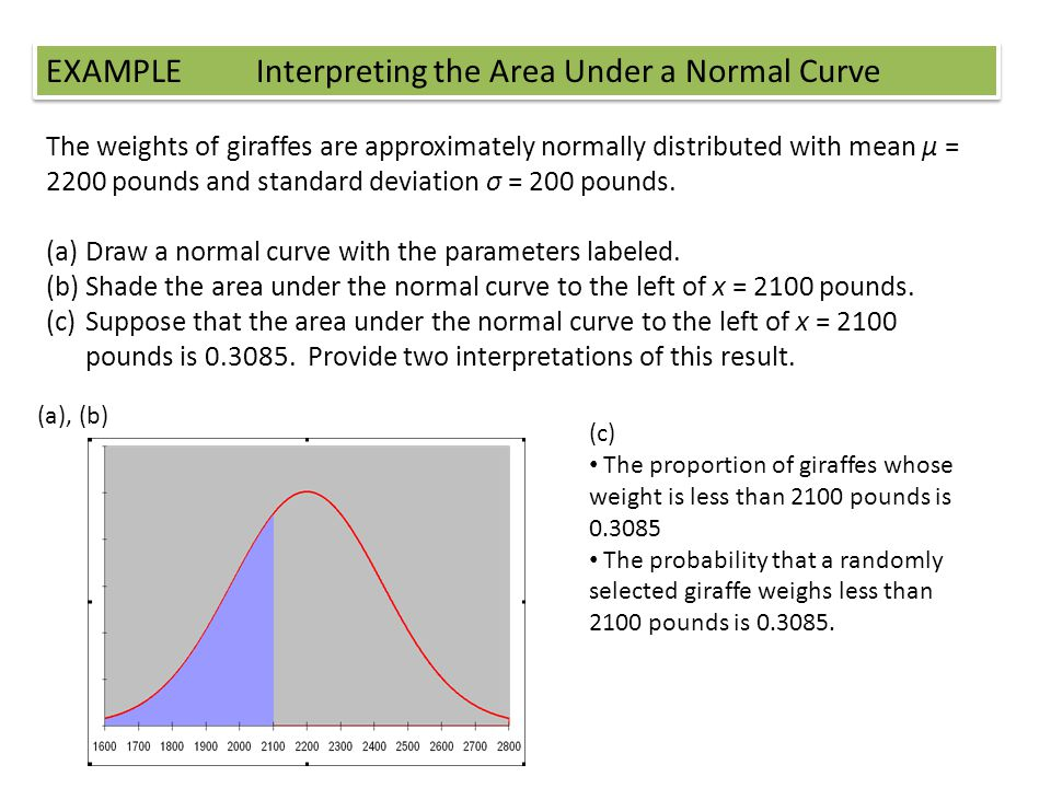 EXAMPLE Interpreting the Area Under a Normal Curve