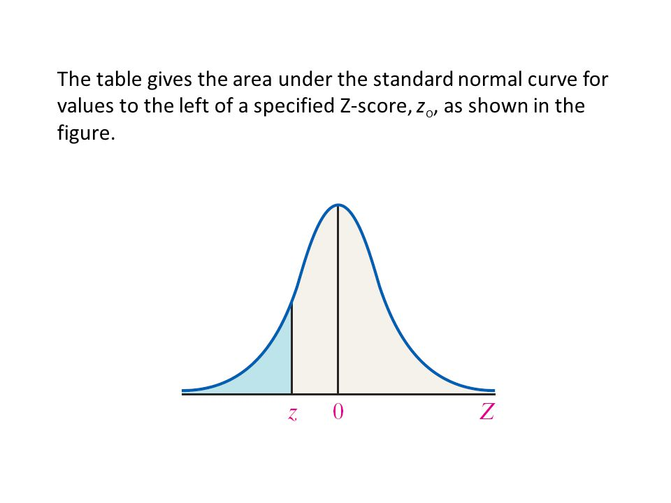 The table gives the area under the standard normal curve for values to the left of a specified Z-score, zo, as shown in the figure.