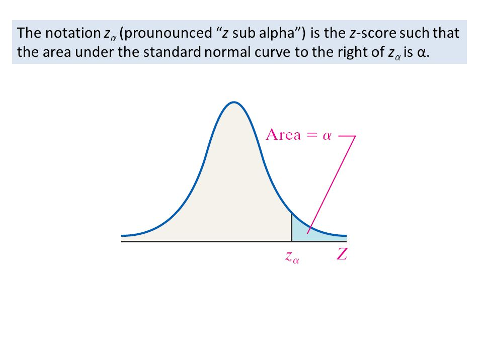 The notation zα (prounounced z sub alpha ) is the z-score such that the area under the standard normal curve to the right of zα is α.