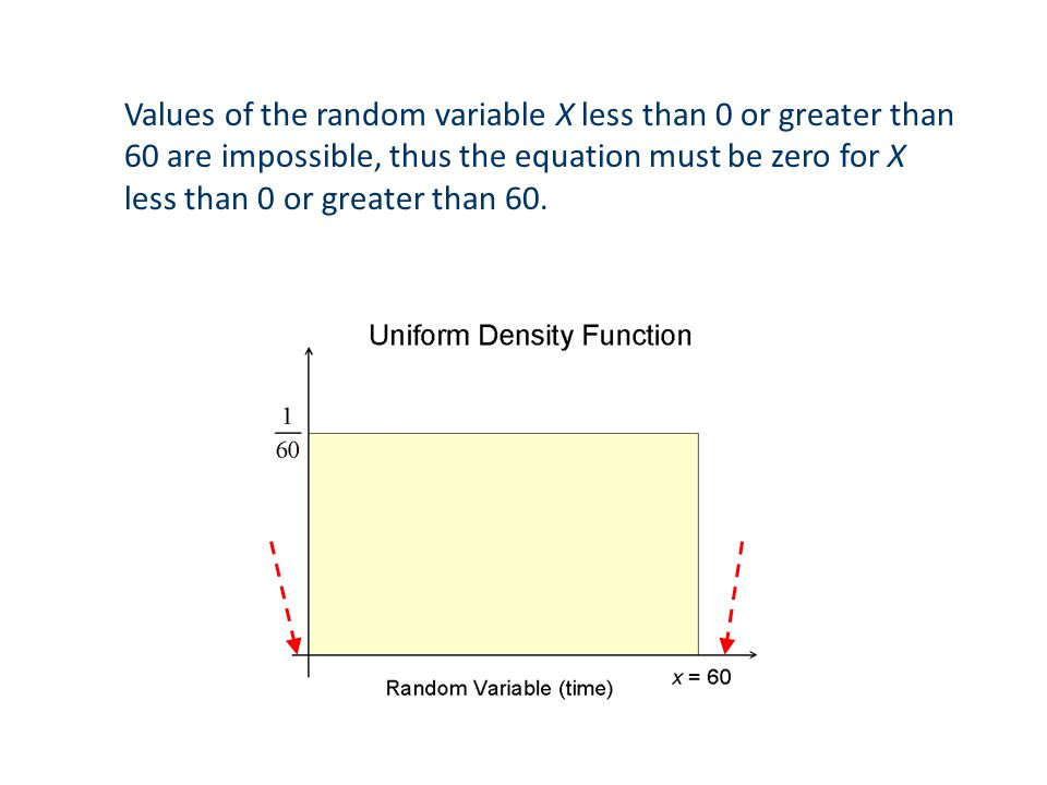Values of the random variable X less than 0 or greater than 60 are impossible, thus the equation must be zero for X less than 0 or greater than 60.