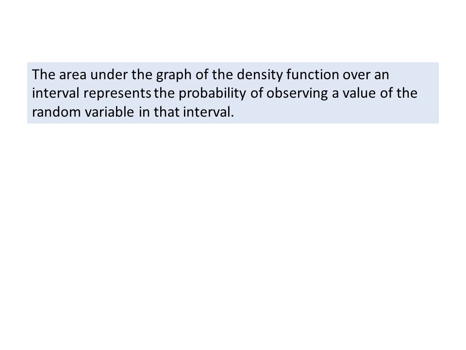The area under the graph of the density function over an interval represents the probability of observing a value of the random variable in that interval.