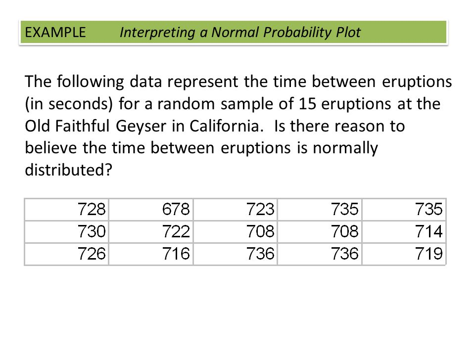 EXAMPLE Interpreting a Normal Probability Plot