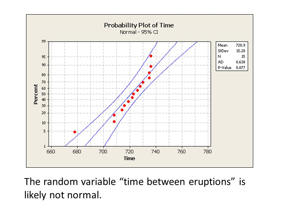 The random variable time between eruptions is likely not normal.