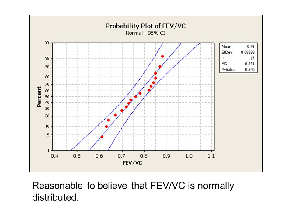 Reasonable to believe that FEV/VC is normally distributed.