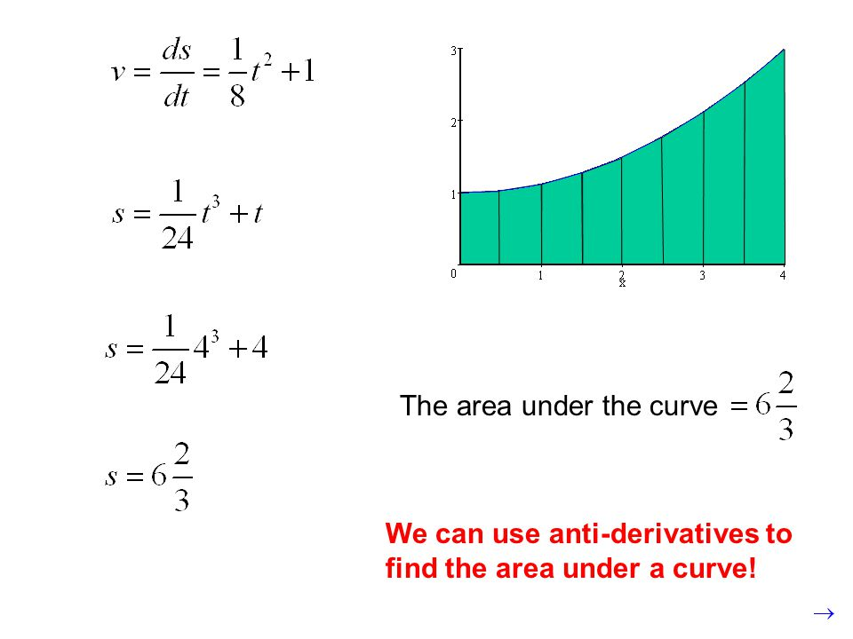 The area under the curve