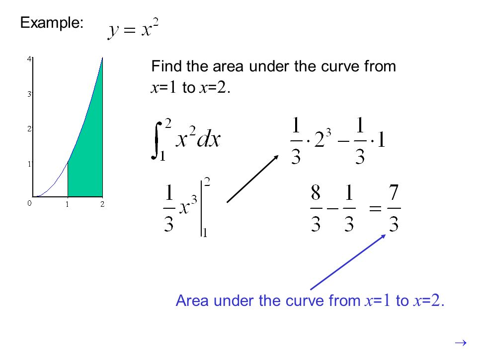 Example: Find the area under the curve from x=1 to x=2. Area under the curve from x=1 to x=2. Area from x=0.