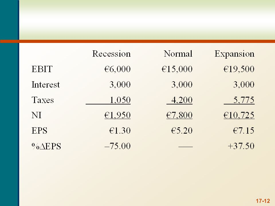 Notice that the percentage change in EPS is the same both with and without taxes.