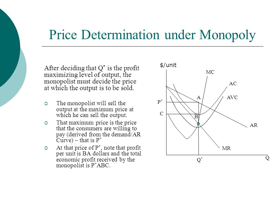 Price Determination under Monopoly