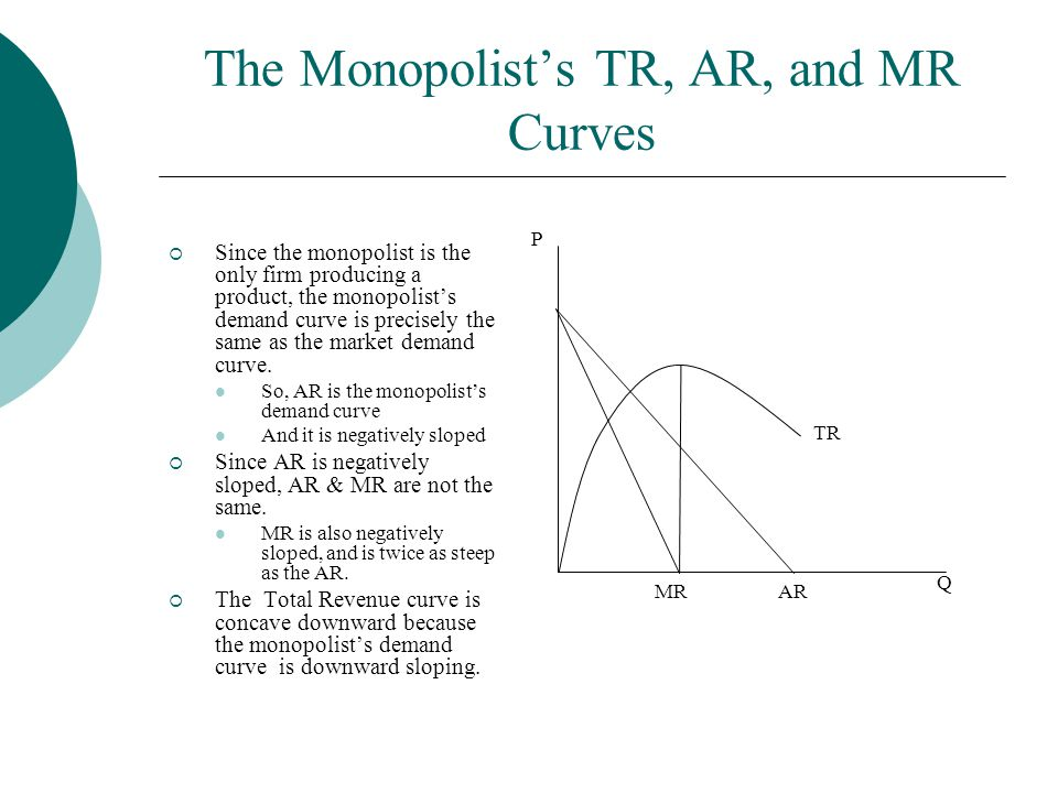 The Monopolist's TR, AR, and MR Curves