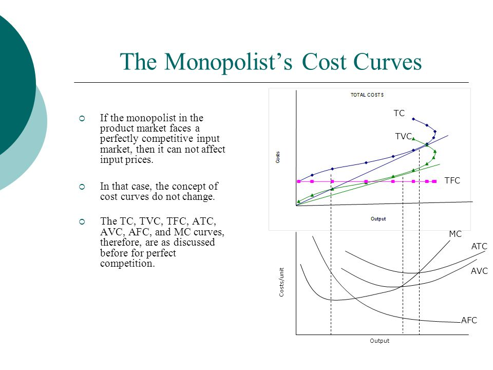 The Monopolist's Cost Curves