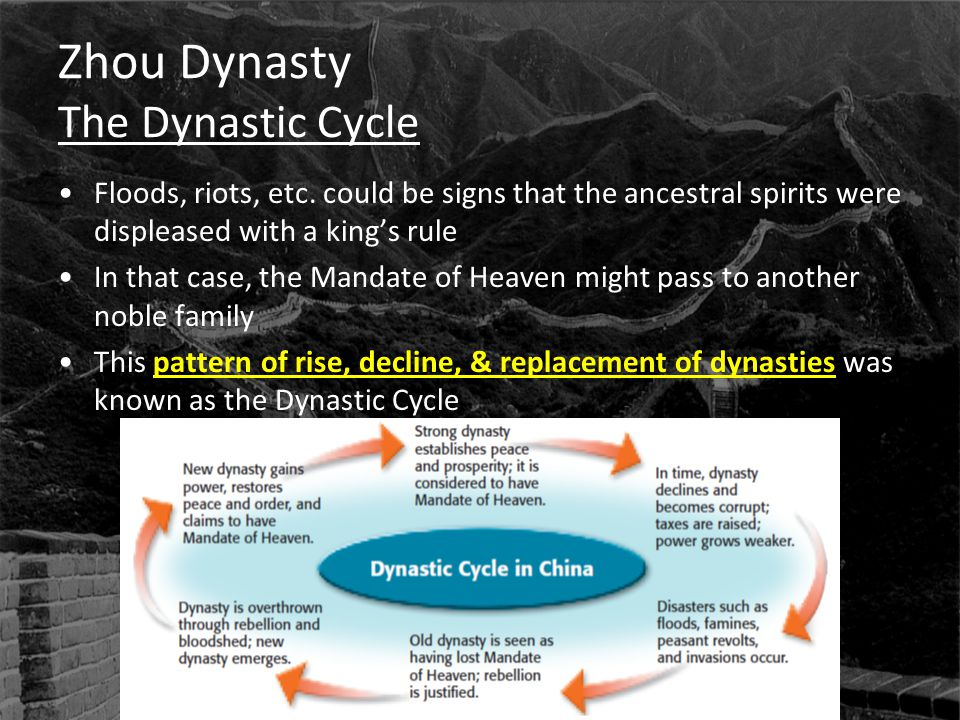 Zhou Dynasty The Dynastic Cycle
