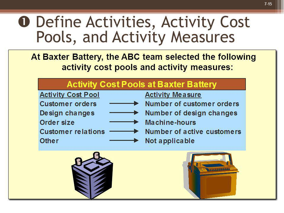  Define Activities, Activity Cost Pools, and Activity Measures