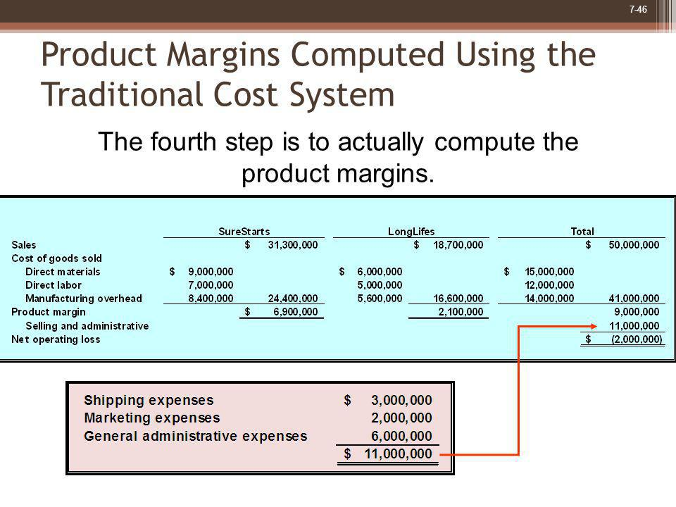 Product Margins Computed Using the Traditional Cost System