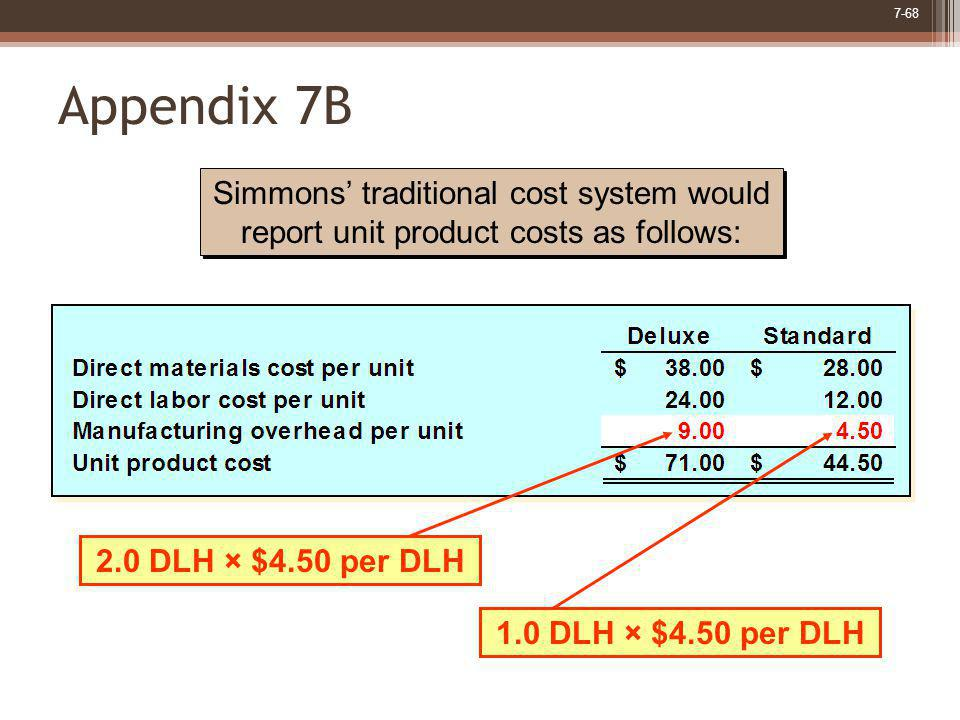 Appendix 7B Simmons' traditional cost system would report unit product costs as follows: 2.0 DLH × $4.50 per DLH.