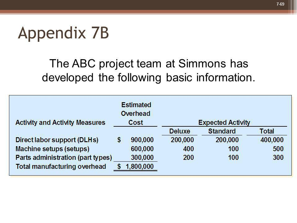 Appendix 7B The ABC project team at Simmons has developed the following basic information.