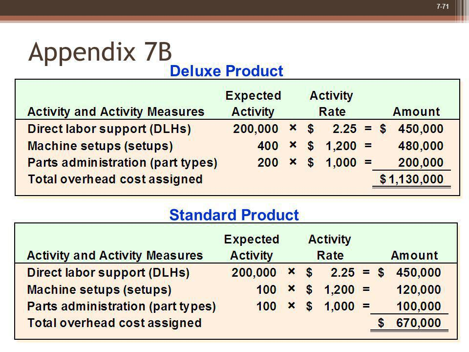 Appendix 7B Deluxe Product Standard Product