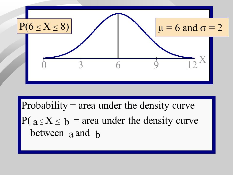 P(6 < X < 8) µ = 6 and  = 2. X. 3. 6. 9. 12. X. Probability = area under the density curve.