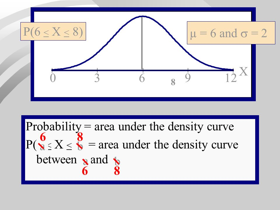 Probability = area under the density curve