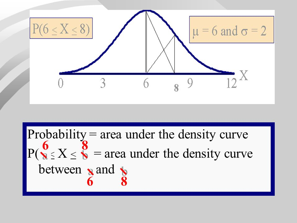 X Probability = area under the density curve. P(6 < X < 8) = area under the density curve between 6 and 8.
