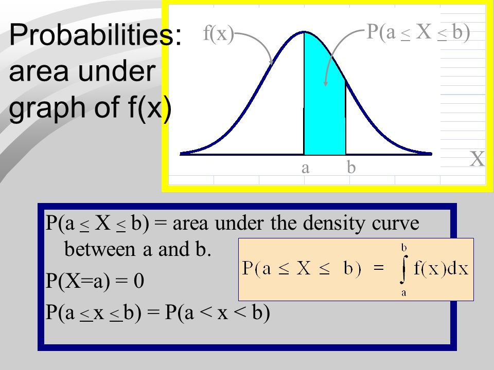 Probabilities: area under graph of f(x) P(a < X < b) f(x) X